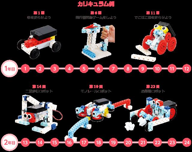 自考力キッズのロボット