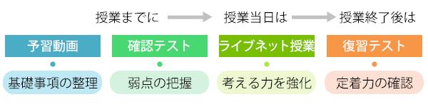 ネット塾吉田ジュニアの勉強法