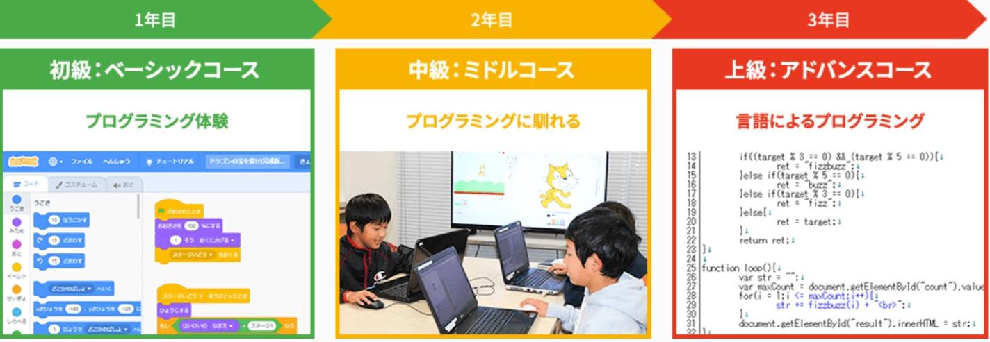 ヒューマンアカデミーのプログラミング教室のカリキュラム