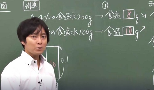 スタディサプリ小学講座の動画