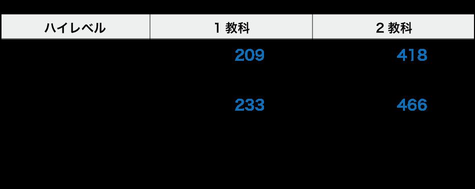 Z会小学生コースハイレベル