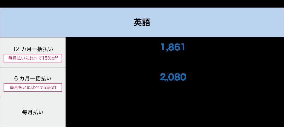 Z会小学生コースの料金英語