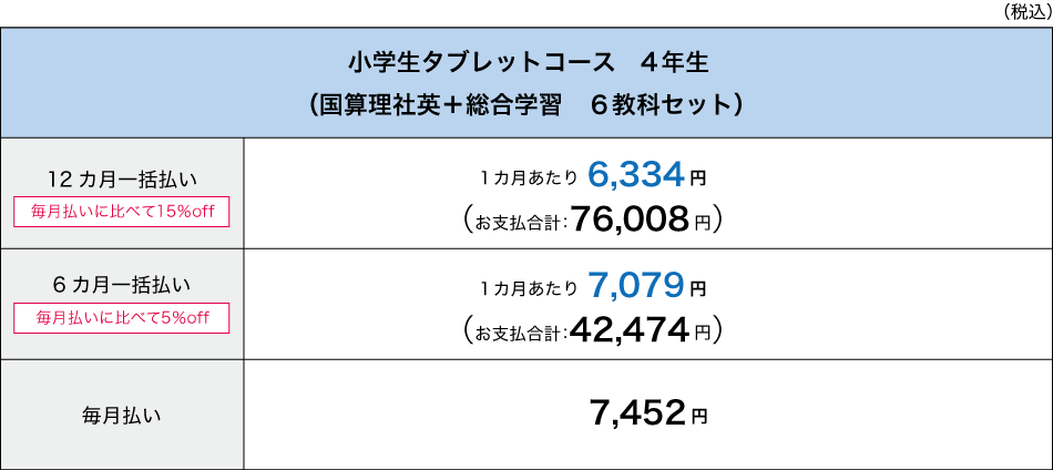 Z会小学生コースタブレット学習料金