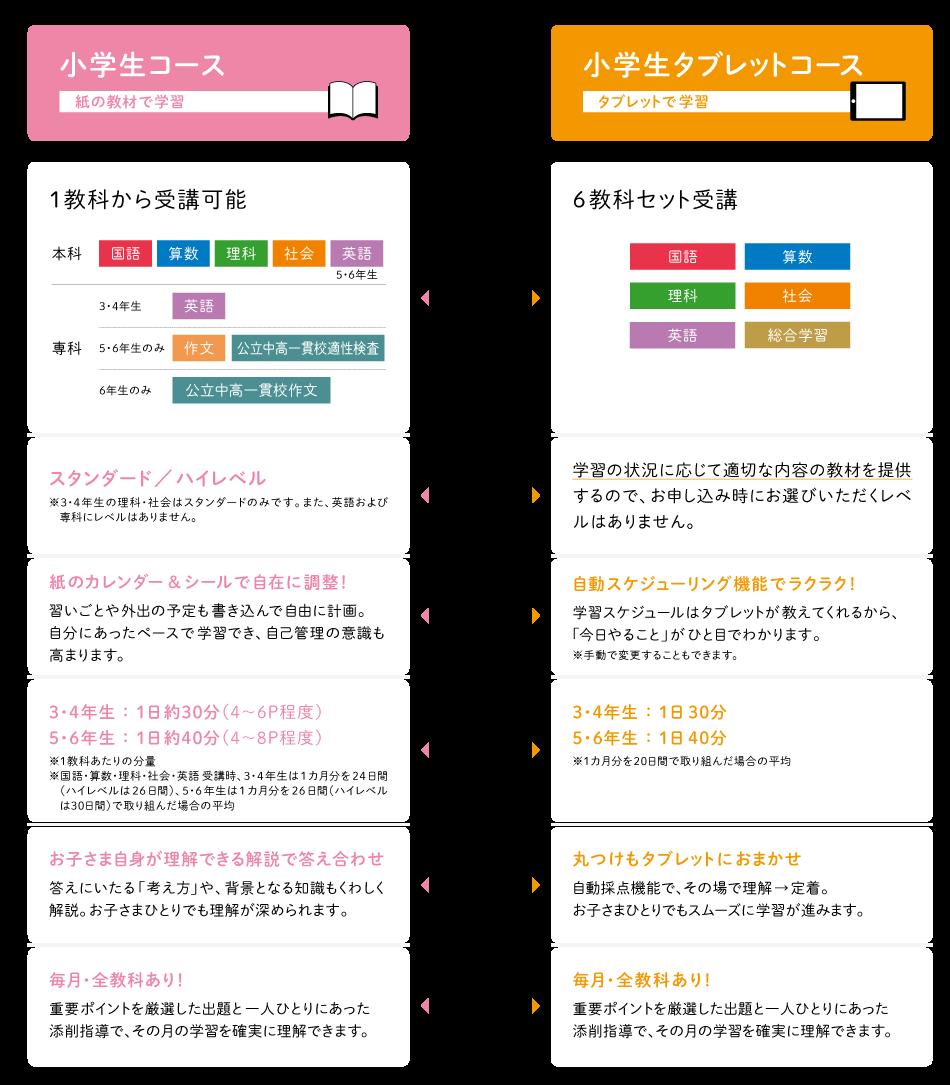 Z会小学生コース内容