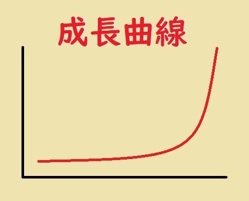 オンライン英会話の成長曲線