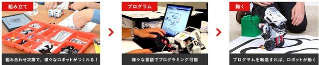 マインドストーム® EV3のプログラミング風景