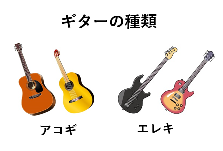 ギターの種類(アコースティックギター,エレキギター)