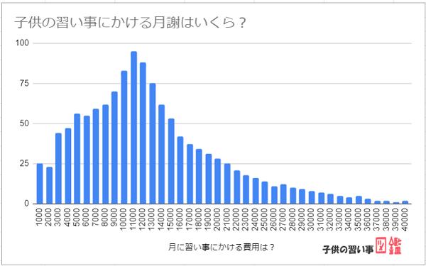 子供の習い事いくらかけるか月謝費用相場のグラフ