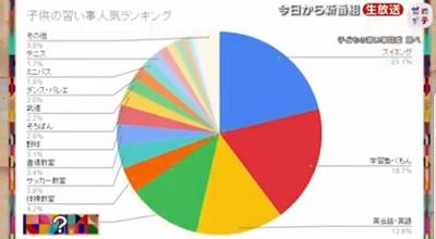 日本テレビ「ゼロイチ」でとりあげられた子どもの習い事図鑑の「子どもの習い事人気ランキング」