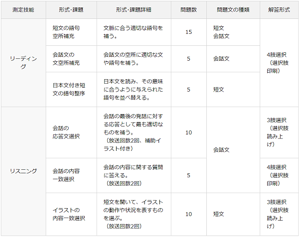 英検5級の試験内容