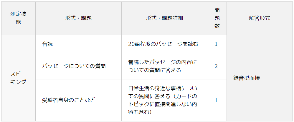 英検5級のスピーキング