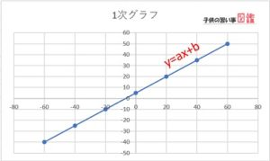 中学数学の関数