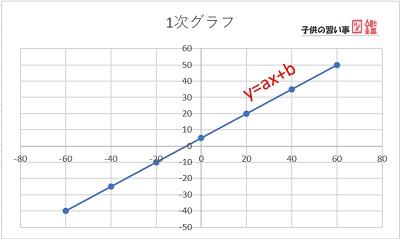 中学物理の関数グラフ