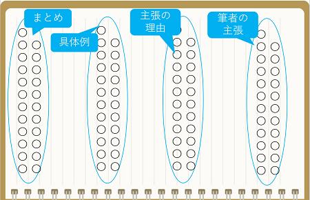 高校生国語の勉強法:長文読解の解き方のコツ