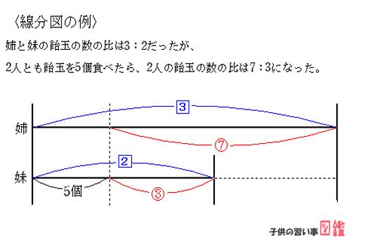 線分図の書き方