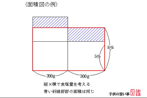 中学受験算数:面積図