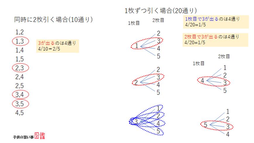 中学数学樹形図