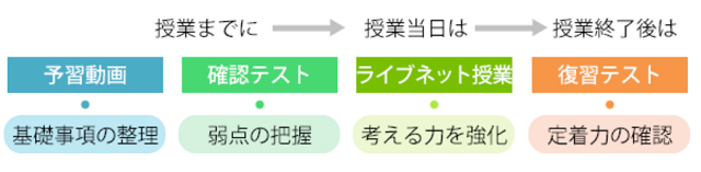 ネット塾吉田jrの反転マスタリー