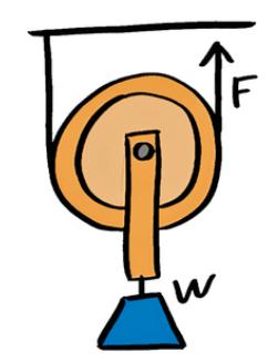 高校生物理:力学は力が働いている向きに矢印を書く
