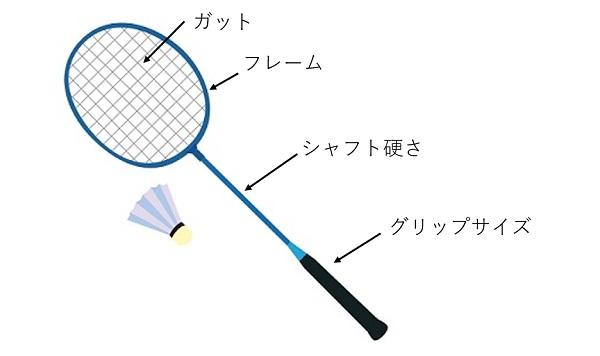 バドミントンラケット選び方見るべきポイント(グリップサイズ,シャフト硬さ,フレーム重さ)