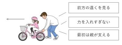 自転車の乗り方のコツ