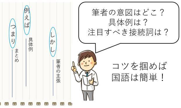 高校生国語の勉強法と問題集の選び方