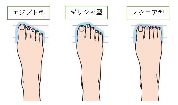 足の形3種類「ランニングシューズの選び方」