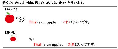 英語で物を説明する(This is 名詞)