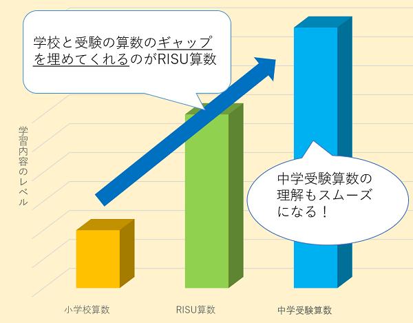 RISU算数の中学受験の立ち位置