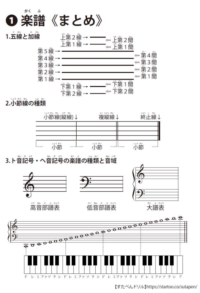 楽譜の学習プリント