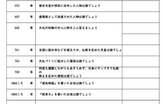 小学生歴史年表テスト・練習問題プリント【人物編】