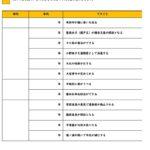 【時代・年代編】小学生歴史年表テスト問題プリント   無料ダウンロード印刷