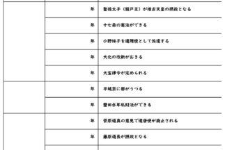 歴史年表テスト・練習問題プリント【年代編】