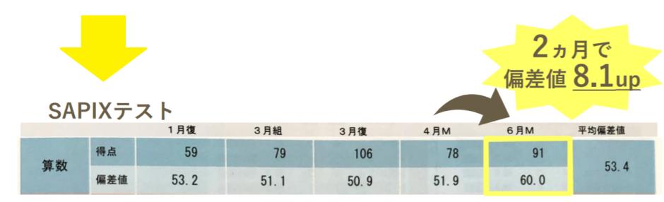 RISU偏差値リカバーの口コミ・評判